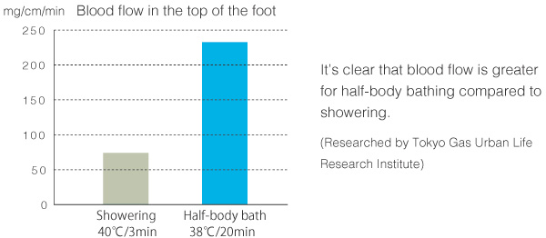 It's clear that blood flow is greater for half-body bathing compared to showering. (Researched by Tokyo Gas Urban Life Research Institute)