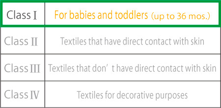 Class 1 For babies and toddlers up to 36 mos. Class 2 Textiles that have direct contact with skin Class 3 Textiles that don't have direct contact with skin Class 4 Textiles for decorative purposes
